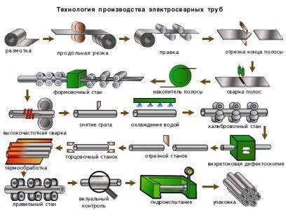 Схема основних етапів виробництва електрозварювальних труб.