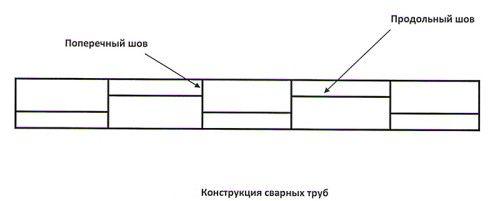 Шви електрозварювальних труб