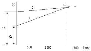 Залежність серйозних витрат до від довжини смуги l для змінного струму - 1 і для постійного струму - 2