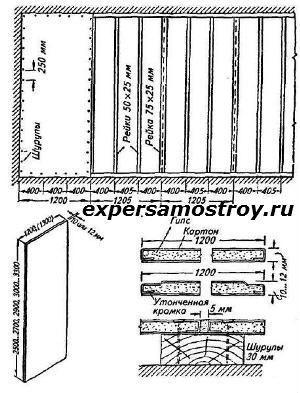 Обшивка стін гіпсокартоном, каркасний спосіб