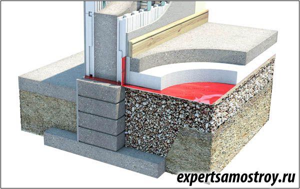 Особливості теплоізоляції підлоги на грунті