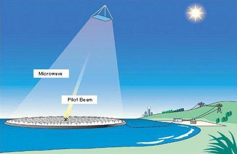 Перші успіхи Японії в області збору та передачі енергії сонця на землю