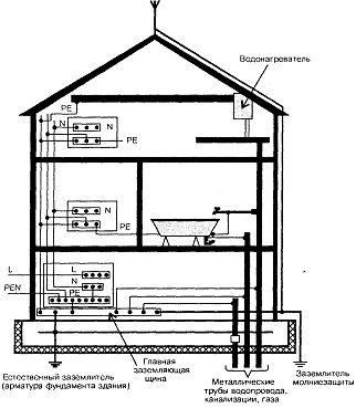 Приклад виконання системи зрівнювання потенціалів в електроустановки будинку.