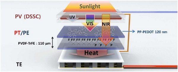 Гібридні сонячні елементи