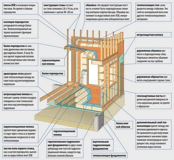 Вузли каркаса дерев`яного будинку